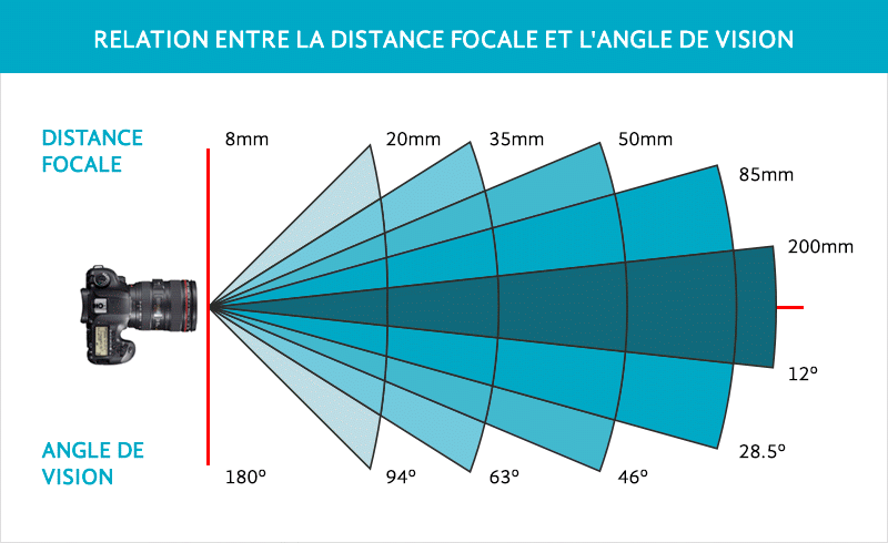distance focale appareil photo
