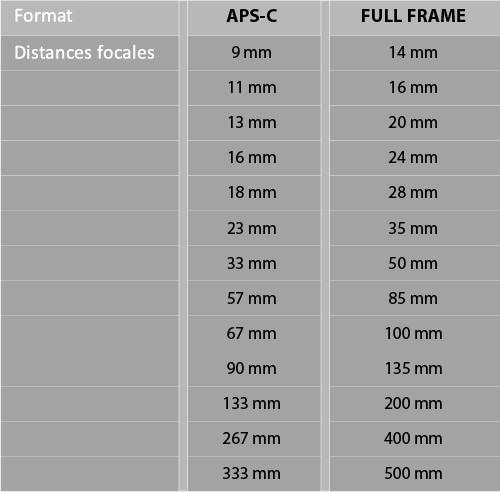 Equivalences distances focales en fonction du capteur