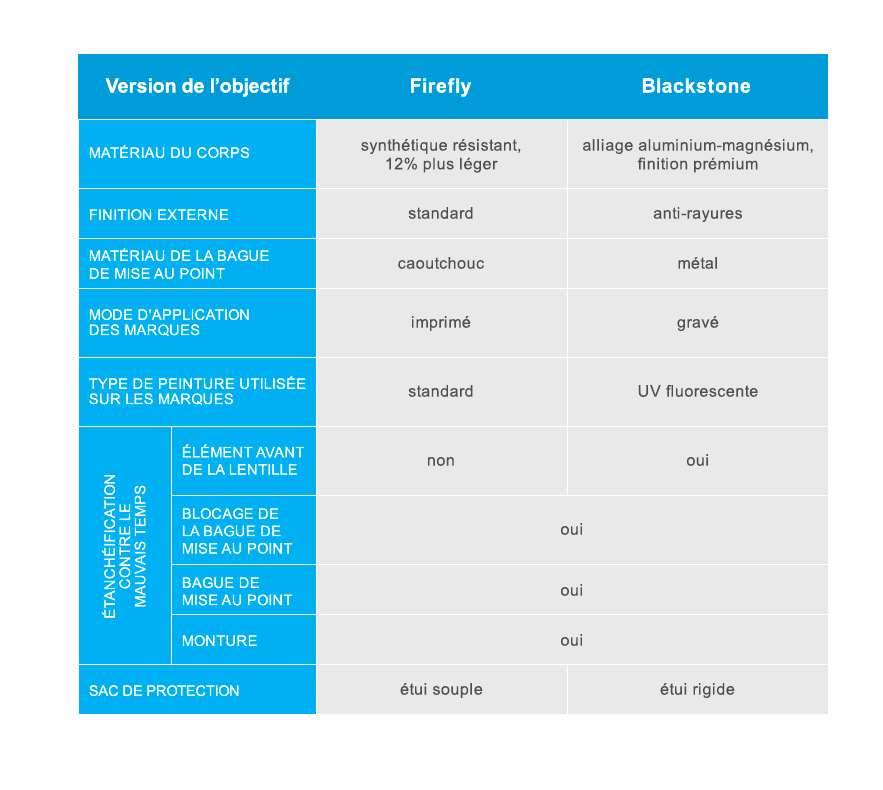 Tableau comparatif des objectifs Irix Firefly et Blackstone