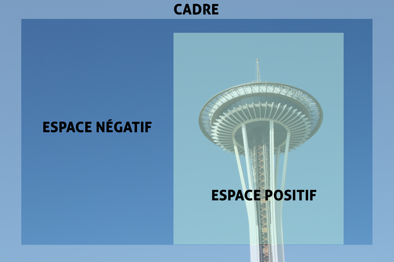 Qu'est-ce que l'espace négatif et pourquoi c'est essentiel pour vos photos