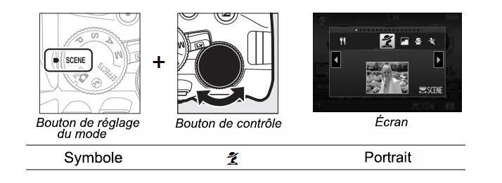 Mode portrait du Nikon D5300
