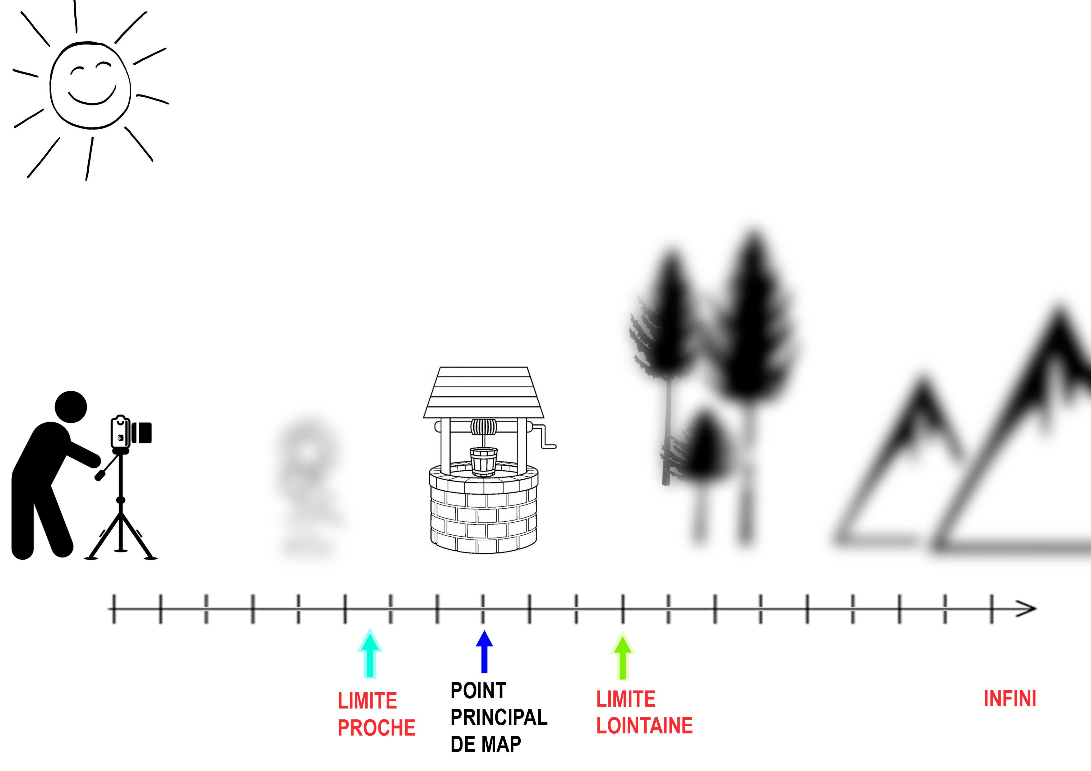 Hyperfocale IRIX