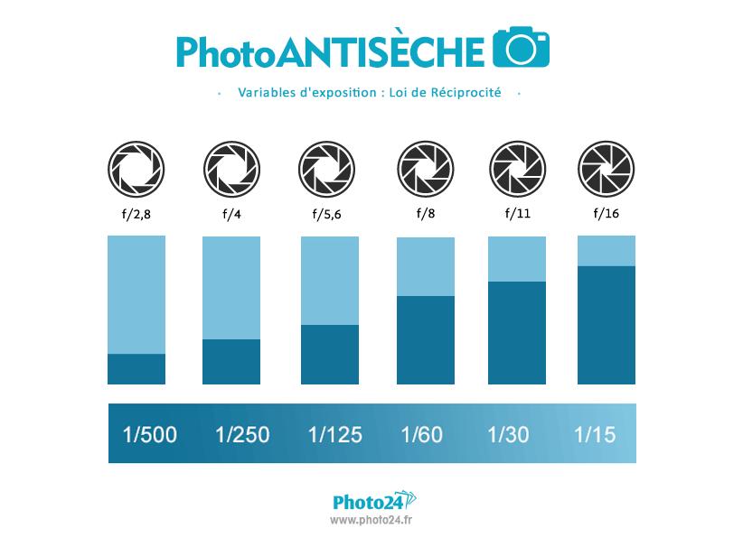 Photo24 mesure de la lumière en photographie