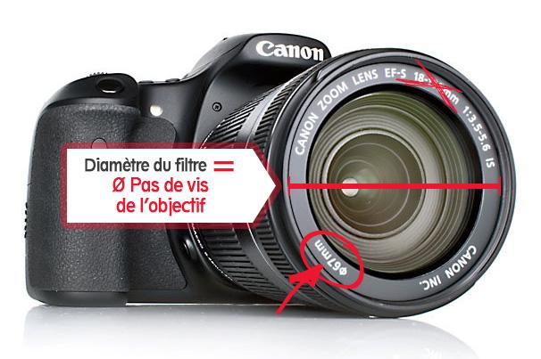 cadeaux pour le photographe Canon