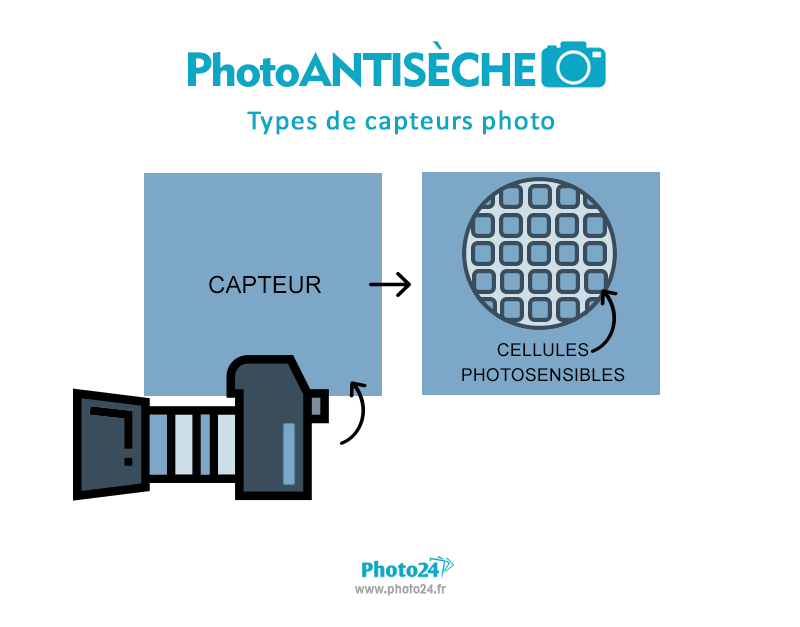 capteurs photo