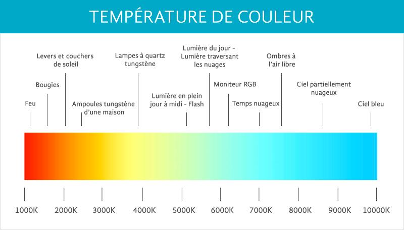 utiliser un flash : température de couleur